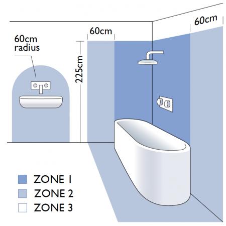 applique salle de bain voulme et zone de sécuritée Artemide