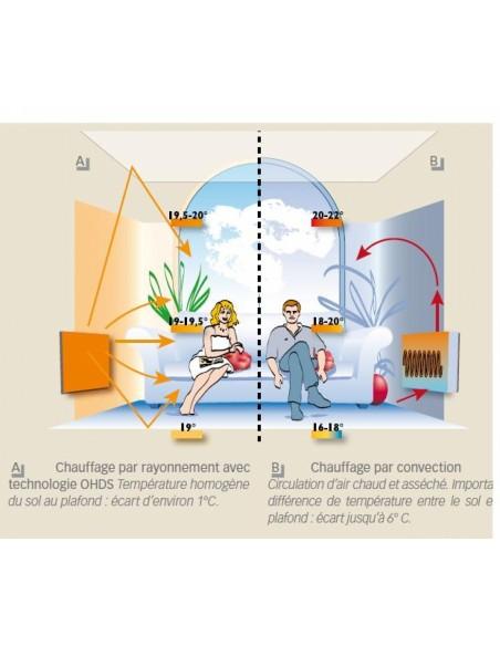 Schéma sèche serviettes Solaris 1200w de la marque Fondis - Valente Design