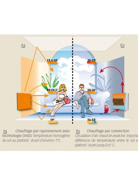 Schéma sèche serviettes Solaris 63 1000w Fondis - Valente Design